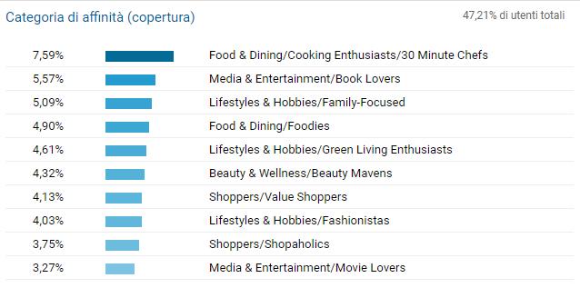 Categorie di utenti secondo Google
